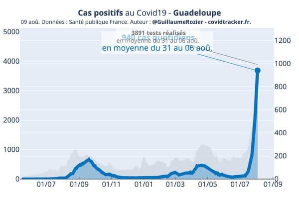 L'activité du virus en Guadeloupe depuis le début de la crise sanitaire