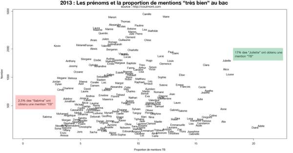 L'infographie dressée par Baptiste Coulmont.