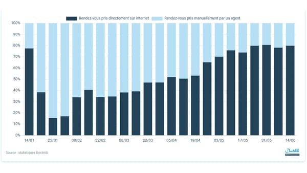 Statistiques de type de prise de rendez-vous (téléphone ou internet)