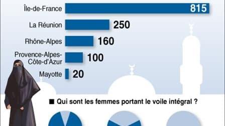 LE VOILE INTÉGRAL EN FRANCE