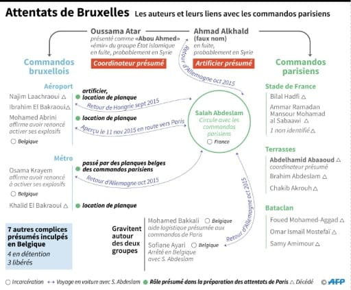 Attentats de Bruxelles : les auteurs et leurs liens avec les attaques de Paris