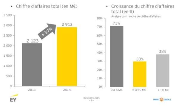 Le chiffre d'affaires total des start-up étudiées par EY, a augmenté en moyenne de 37% par rapport à 2013. En valeur, il est passé de 2,1 à 2,9 milliards d'euros.