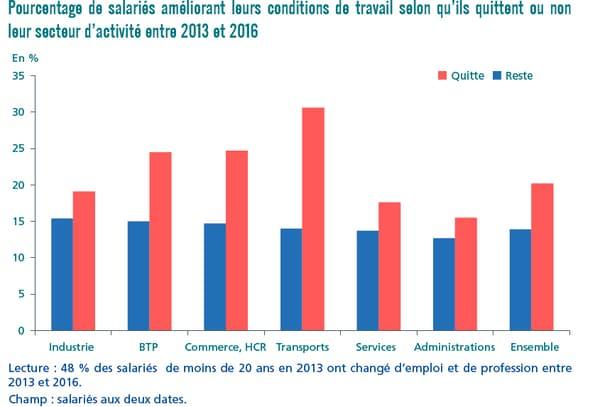 Pourcentage de salariés améliorant leurs conditions de travail selon qu'ils quittent ou non leur secteur d'activité entre 2013 et 2016