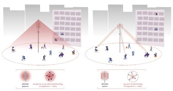 A gauche, la 4G, qui envoie le signal de manière indifférenciée sur une large zone. A droite, des antennes actives, qui permettront avec la 5G de restreindre le signal à la seule zone de présence du terminal en communication.