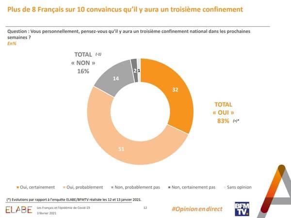 Plus de 8 Français sur 10 sont convaincus qu'il y aura un troisième confinement