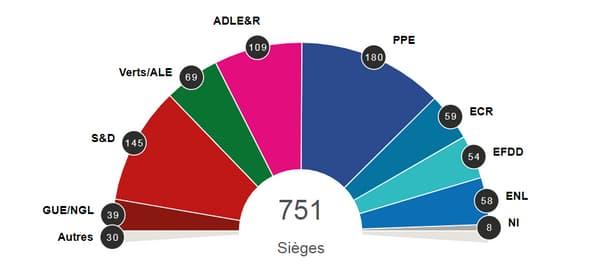 Répartition supposée des eurodéputés dans les différents groupes pour la prochaine mandature, lundi 27 mai