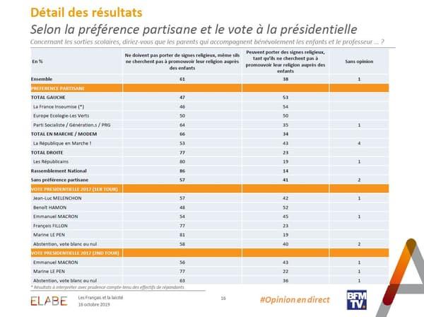 Politiquement, les électeurs de Marine Le Pen et de François Fillon sont les plus opposés au port de signes religieux par des parents accompagnant leurs enfants lors de sorties scolaires