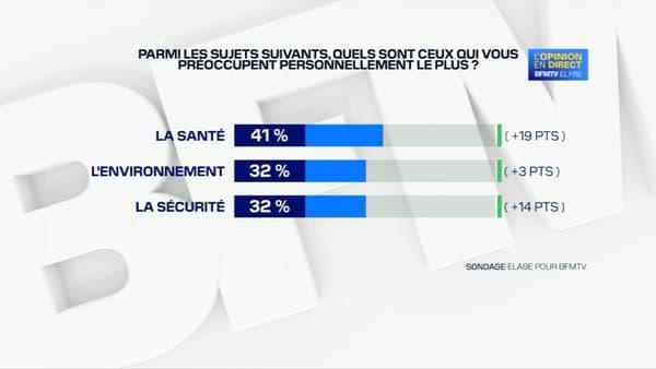 La sécurité figure parmi les priorités du moment pour les Français, selon un sondage Elabe pour BFMTV diffusé le 31 août 2020.