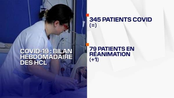 345 patients Covid sont actuellement hospitalisés aux Hospices civils de Lyon.