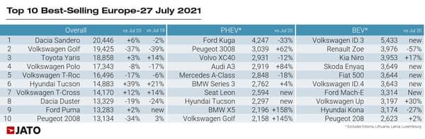 En juillet, la Dacia Sandero a dominé les ventes de voitures neuves en Europe.