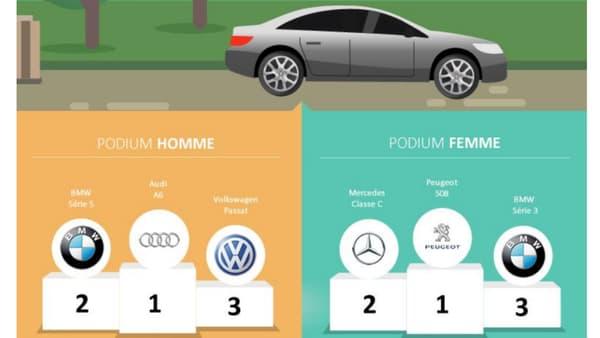 Les femmes mettent Peugeot en tête de leur choix pour les berlines.