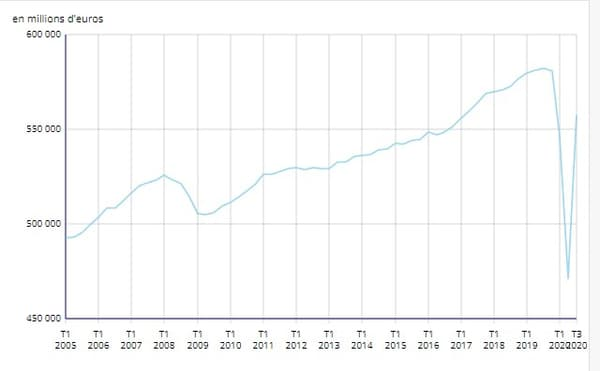 La croissance française depuis 2005
