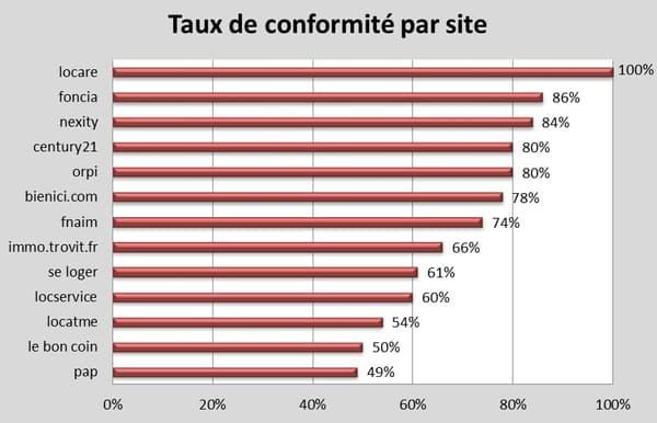 Sur les sites PAP et Le Bon Coin, environ une annonce de location sur deux est illégale.
