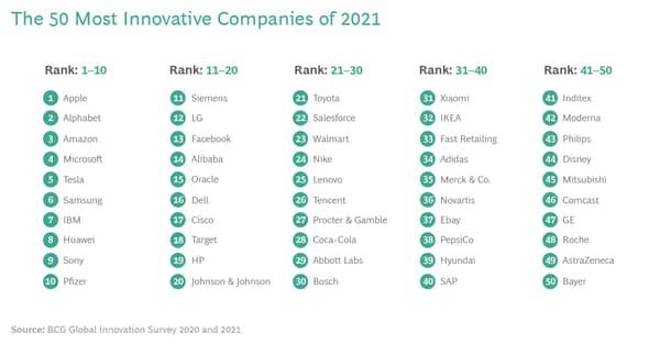 Apple, entreprise la plus innovante du monde selon le BCG.
