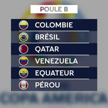 Copa America 2020 : Les poules avec des chocs Argentine - Chili et Brésil - Colombie