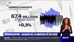 La mortalité a augmenté de 7% en France en 2020