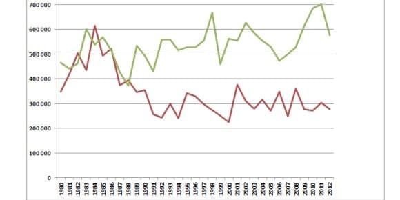 Le nombre moyen d'entrées par film français (en rouge), et par film américain (en vert)