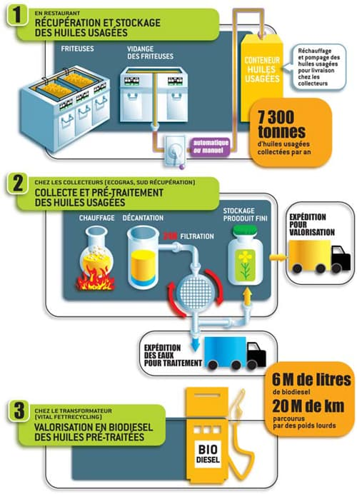 Comment McDonald's transforme son huile de friture en biocarburant