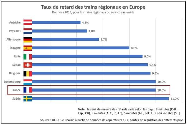 Taux de retard des trains régionaux en Europe