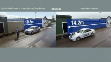 Le frein ventouse réduit la distance de freinage de 40%.