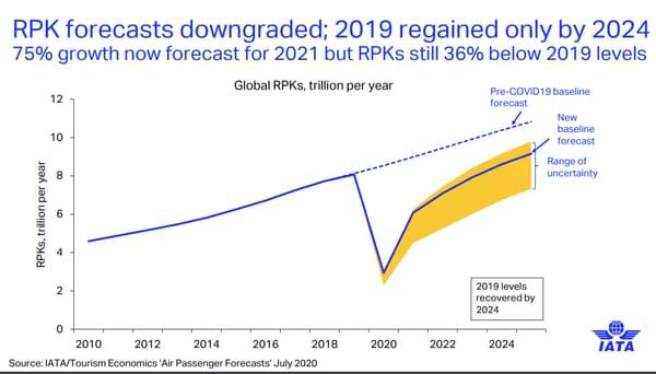 Le trafic aérien mondial ne retrouvera pas son niveau d'avant-crise avant 2024, en raison notamment des incertitudes sur les ouvertures des frontières qui pèsent sur les voyages internationaux