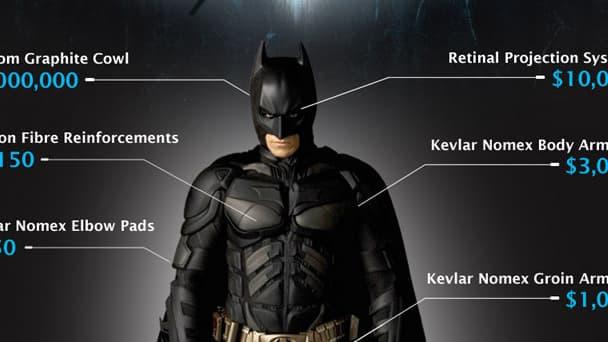 Au prix du costume de Batman s'ajoutent le salaire de son majordome et le coût de ses études.