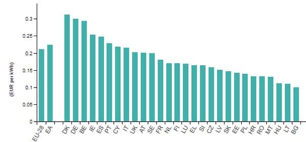 Prix du kWh dans les pays européens au second semestre 2018