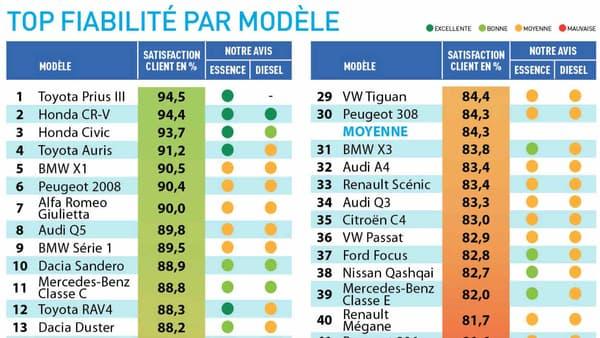 La Toyota Prius, le modèle le plus fiable selon les 10.000 automobilistes interrogés par L'Argus.