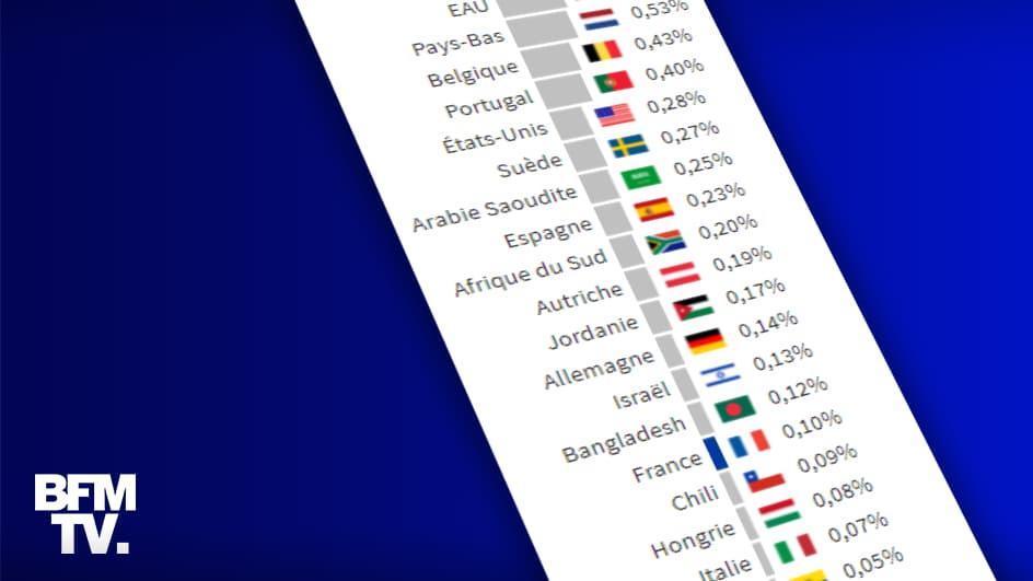 Variant anglais du Covid-19: la France séquence-t-elle suffisamment par rapport aux autres pays?