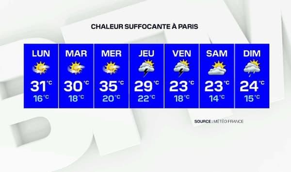 Il fera jusqu'à 35°C cette semaine en Île-de-France.