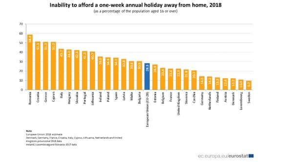 Proportion de personnes ne pouvant pas s'offrir une semaine de vacances par an