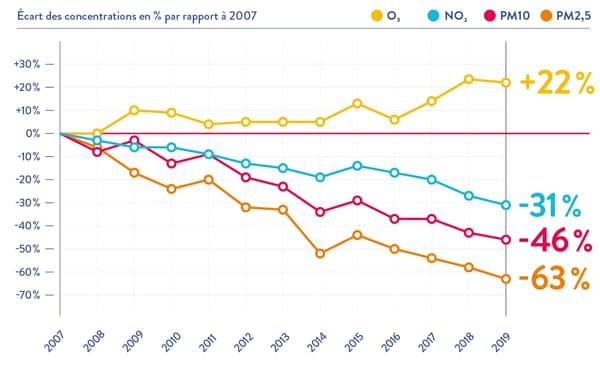 Evolution des principaux polluants depuis 2007.