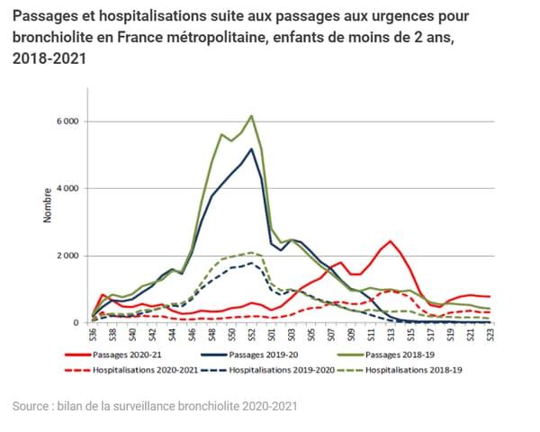 Passages et hospitalisations suite aux passages aux urgences pour bronchiolite en France métropolitaine, enfants de moins de 2 ans, 2018-2021