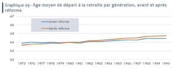 Age moyen de départ à la retraite avant et après la réforme