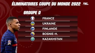 Qualifs Mondial 2022 : La composition des 10 groupes (la France avec l'Ukraine)