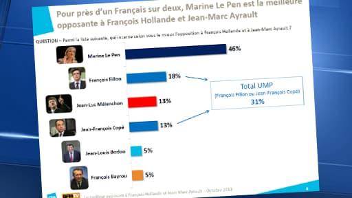 """Pour 46% des Français, Marine Le Pen est la """"meilleure opposante"""" à François Hollande."""