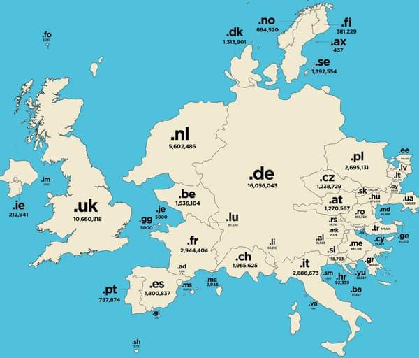 En Europe, le .fr n'arrive qu'en 3ème position derrière le .de allemand, le .uk britannique et même le .nl hollandais.