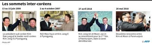 Les sommets inter-coréens