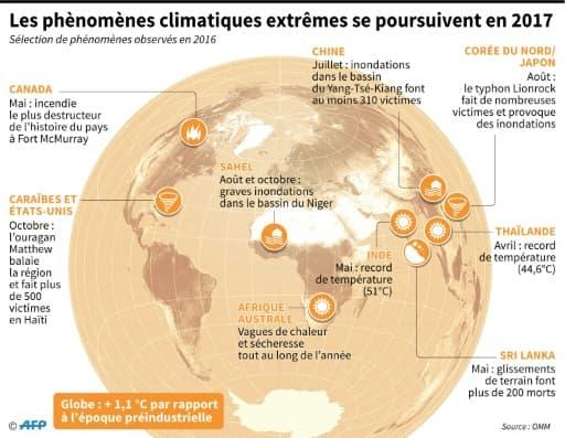 Les phénomènes climatiques extrêmes se poursuivent en 2017
