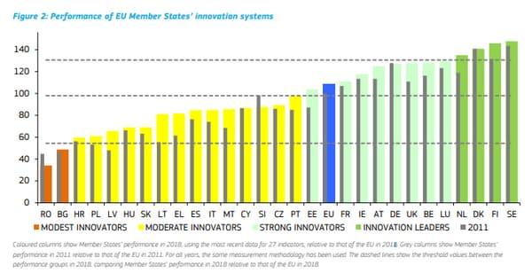 Performances des États-membres en matière d'innovation par rapport à celles de l'UE en 2011