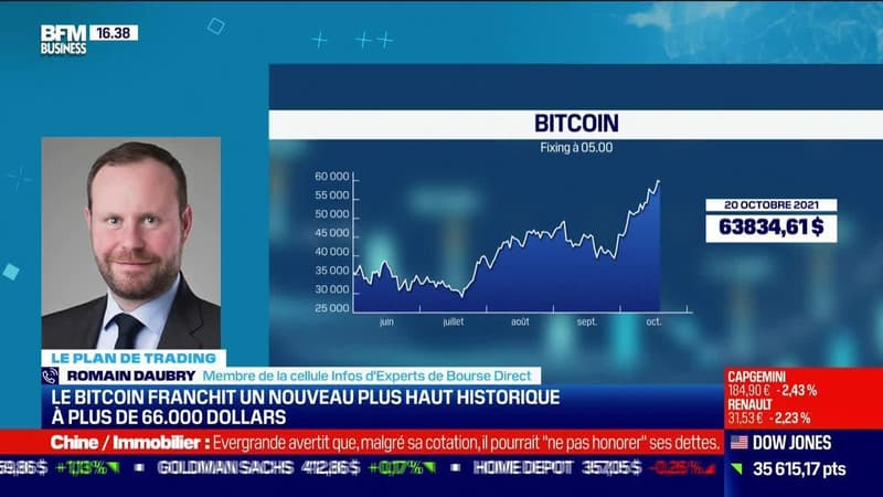 Regarder la vidéo Romain Daubry (Bourse Direct) : Le bitcoin franchit un nouveau plus haut historique à plus de 66 000 dollars - 20/10