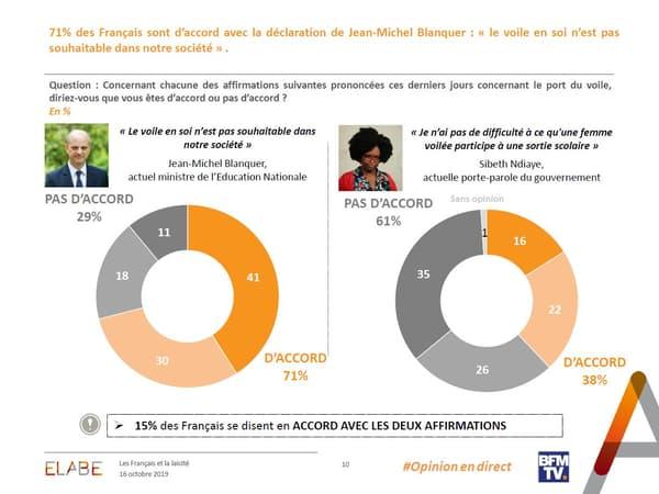 Plus de 7 Français sur 10 sont d'accord avec les propos de Jean-Michel Blanquer sur le voile