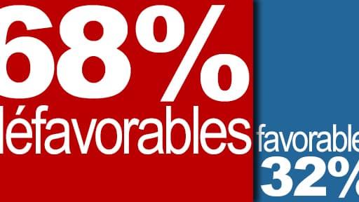 68% des sondés se disent opposés à la pénalisation des clients des prostituées.