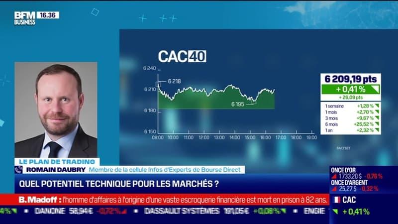 Romain Daubry (Bourse Direct) : Quel potentiel technique pour les marchés ? - 14/04