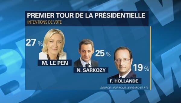 Selon un sondage Ifop pour Le Figaro, François Hollande n'accéderait même pas au second tour de la présidentielle de 2017.