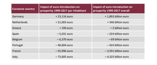 Effets cumulées d'une introduction de l'euro sur le PIB de 1999 à 2017