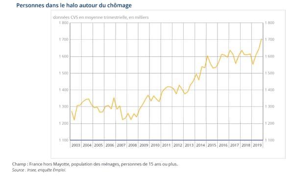Le halo autour du chômage en forte hausse