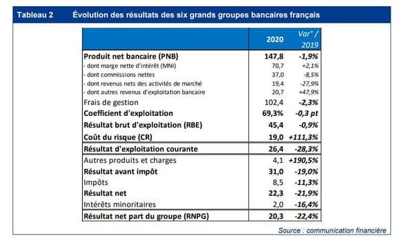 Évolution des résultats des 6 grands groupes bancaires français