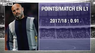 TFC : Dupraz quitte ses fonctions après une première moitié de saison compliquée