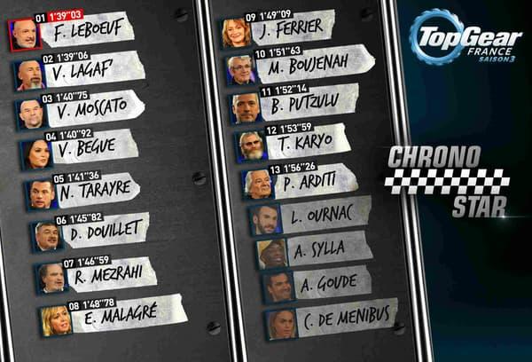 Le classement provisoire de cette saison 3, dominée par Franck Leboeuf.